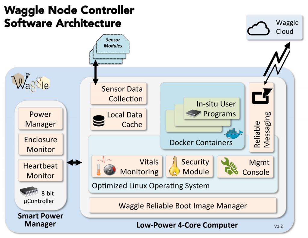 Node Controller Software